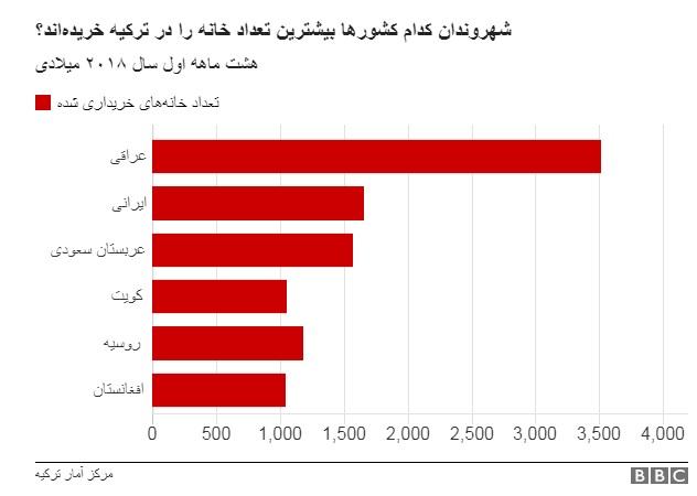 ترکیه شرایط کسب شهروندی برای خارجی ها را آسان تر کرد